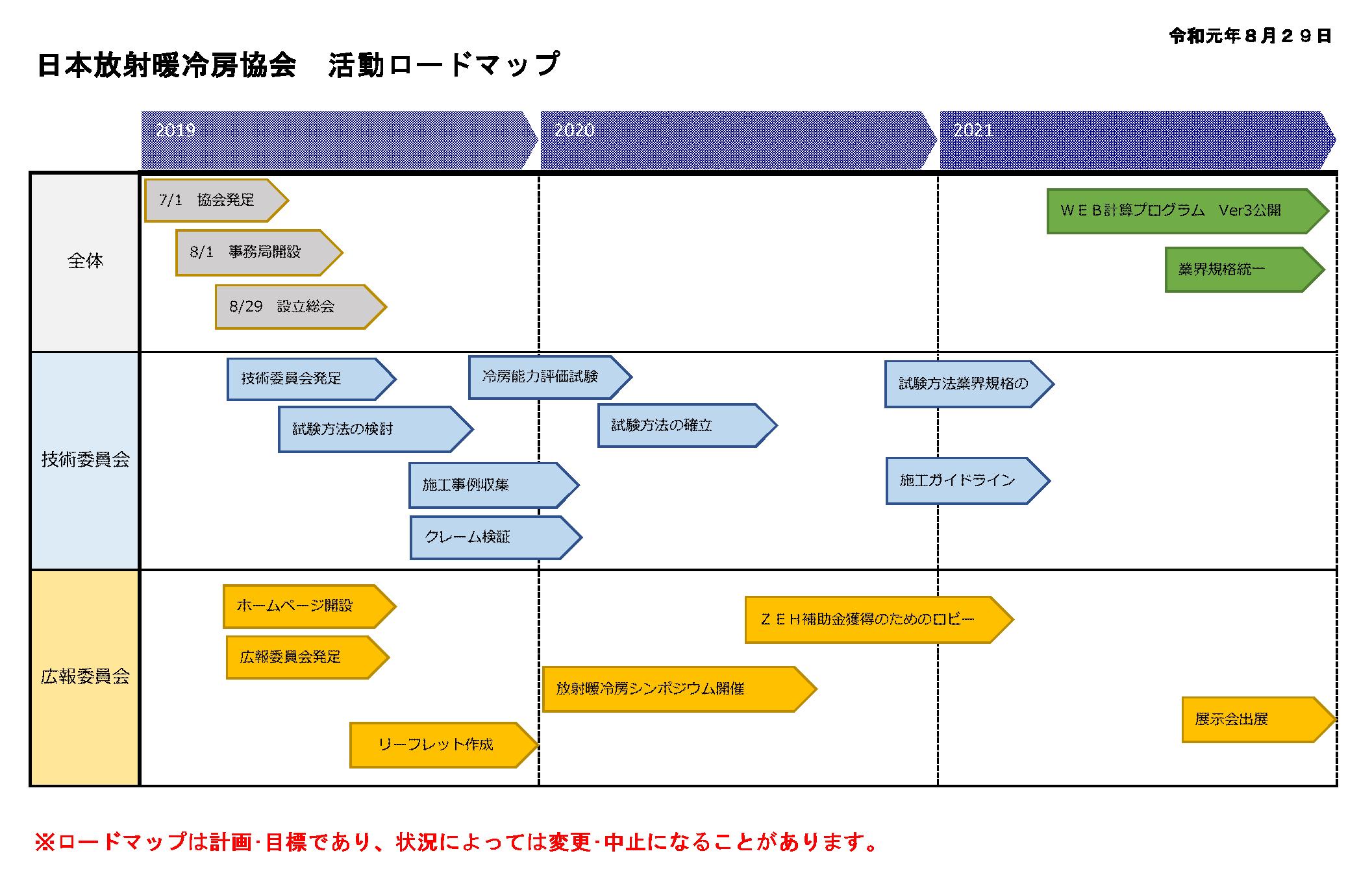 活動ロードマップ